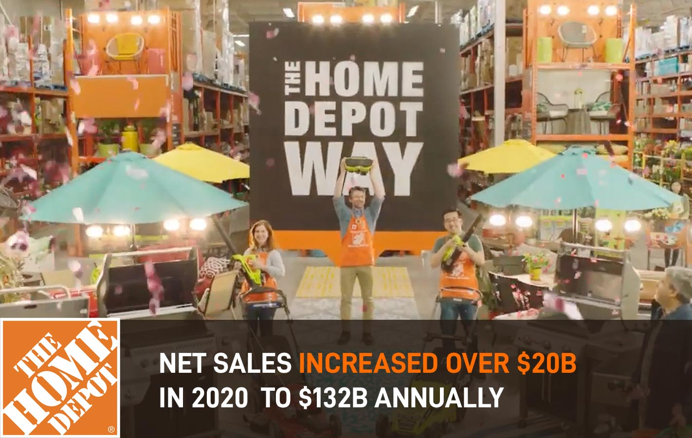 HomeDepot Net sales increased over $20B in 2020 to $132B Annually